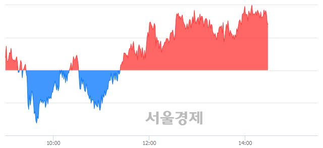 오후 2:30 현재 코스피는 50:50으로 보합세, 매도강세 업종은 전기가스업(1.19%↑)