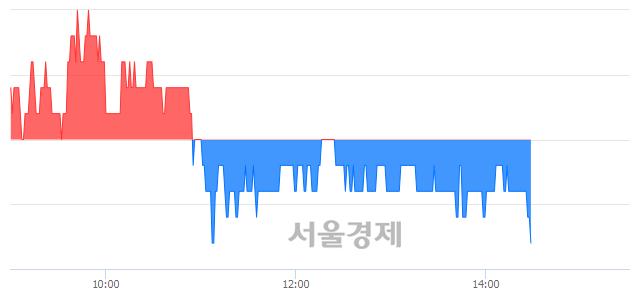 코한독크린텍, 장중 신저가 기록.. 16,550→16,500(▼50)