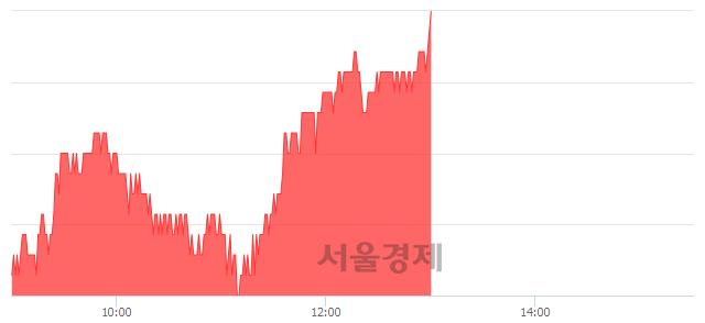 코평화정공, 전일 대비 7.35% 상승.. 일일회전율은 0.81% 기록