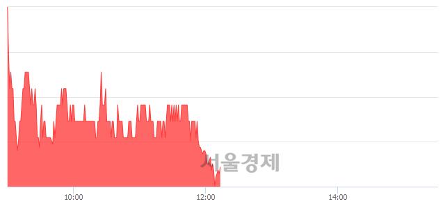 코칩스앤미디어, 매도잔량 773% 급증