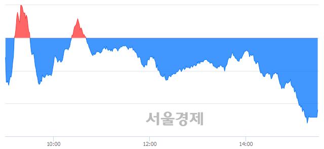 [마감 시황] 개인과 기관의 동반 매도세.. 코스닥 641.85(▼3.16, -0.49%) 하락 마감