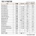 [표]채권 수익률 현황(9월 24일)