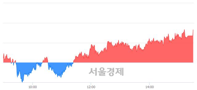 [마감 시황]  기관 매수 우위.. 코스피 2101.04(▲9.34, +0.45%) 상승 마감