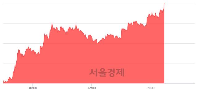 코코리아에프티, 상한가 진입.. +29.83% ↑