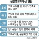 [파이낸셜포커스]KPI 개선 놓고 딜레마빠진 은행