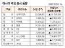 [표]아시아 주요 증시 동향(9월 24일)