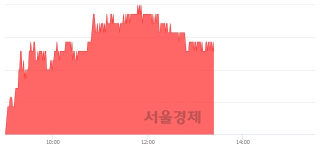 유삼성화재, 3.04% 오르며 체결강도 강세 지속(196%)