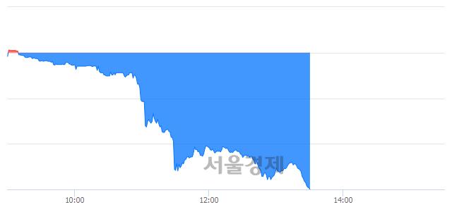 코나노캠텍, 하한가 진입.. -29.96% ↓