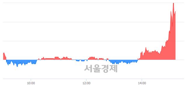 코중앙백신, 매수잔량 309% 급증