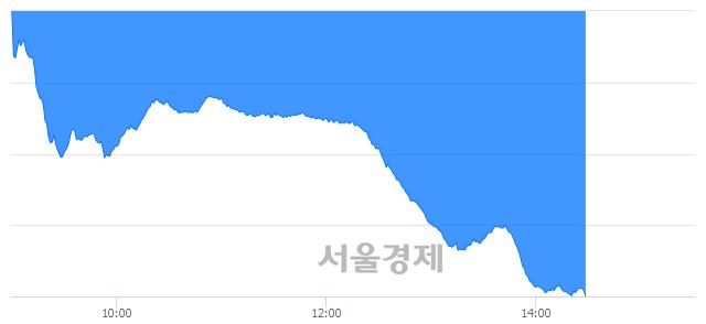 오후 2:30 현재 코스닥은 39:61으로 매수우위, 매수강세 업종은 통신서비스업(2.38%↓)