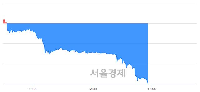 코팍스넷, 하한가 진입.. -29.77% ↓