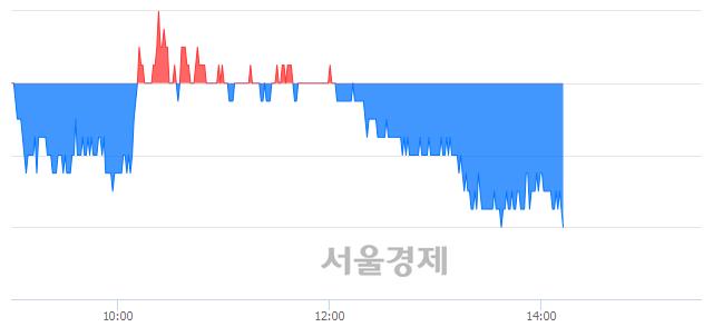 코한독크린텍, 장중 신저가 기록.. 16,400→16,000(▼400)