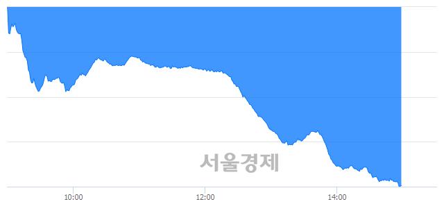 오후 3:00 현재 코스닥은 39:61으로 매수우위, 매수강세 업종은 디지털컨텐츠업(2.12%↓)
