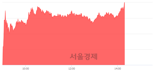 코오스테오닉, 상한가 진입.. +29.91% ↑