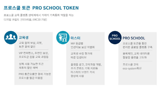 [박현영의 IEO를 부탁해]암호화폐로 수강료 내는 '프로스쿨'