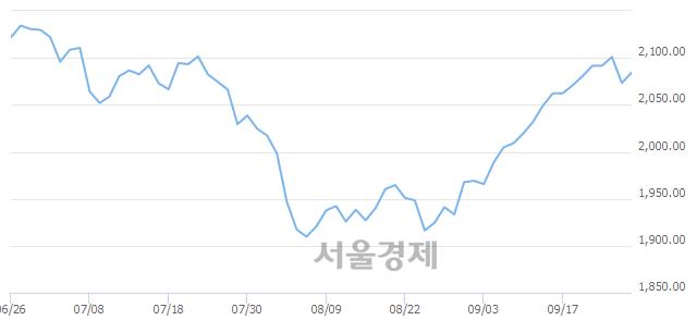 [개장 시황] 코스피 2082.66.. 개인의 순매수에 상승 출발 (▲9.27, +0.45%)