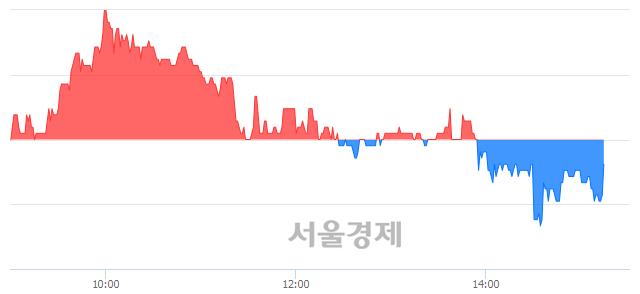 코드림어스컴퍼니, 매도잔량 536% 급증