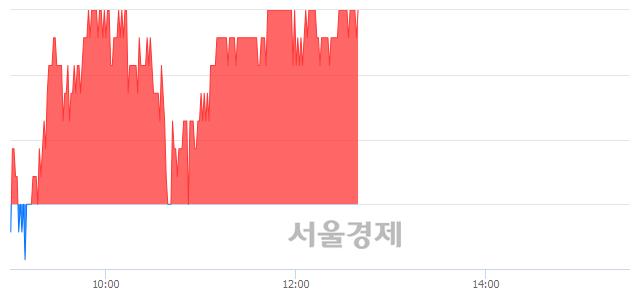 코평화정공, 3.08% 오르며 체결강도 강세 지속(184%)