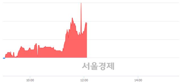 유신송홀딩스, 매수잔량 551% 급증