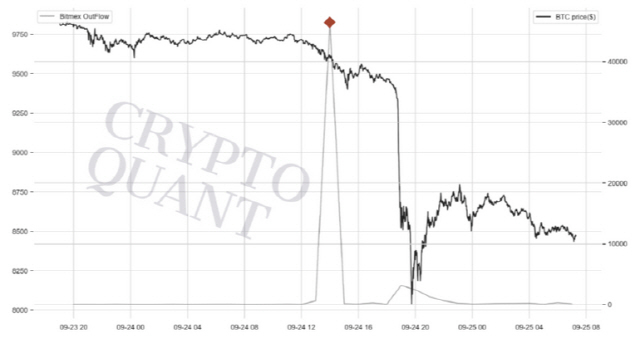 [특별기고]온체인 데이터로 분석한 비트코인 가격 급락의 진짜 원인