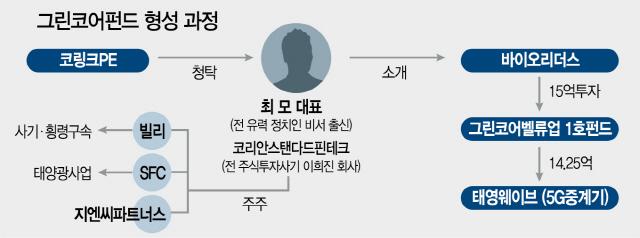 [단독]코링크 '그린펀드' 투자에 이희진 설립 회사 현 대표 관여
