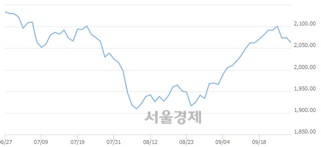 [개장 시황] 코스피 2066.96..  외국인과 기관의 '팔자' 기조에 하락 출발 (▼7.56, -0.36%)