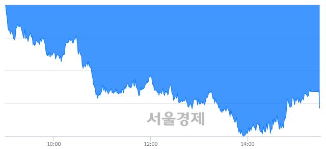 [마감 시황]  외국인과 기관의 동반 매도세.. 코스피 2049.93(▼24.59, -1.19%) 하락 마감