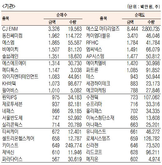 [표]코스닥 기관·외국인·개인 순매수·도 상위종목(9월 27일-추정치)