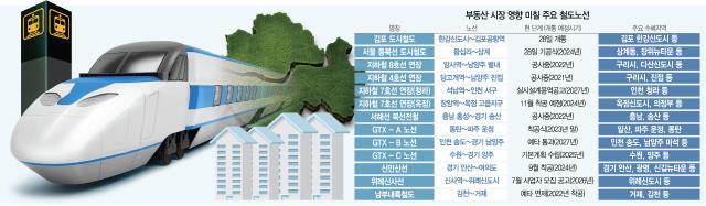 [S머니] '8호선 호재' 구리 1년새 7%대↑…'집값열차' 다음 역은 OO입니다