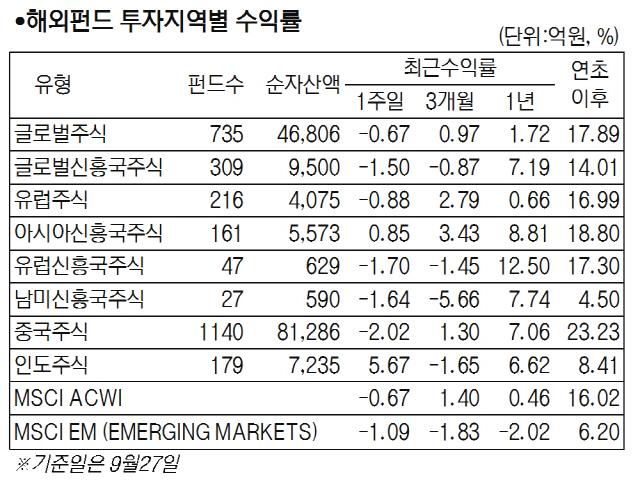 美 정치적 불확실과 외인과 기관 동시 매도에...국내주식형 0.56%↓