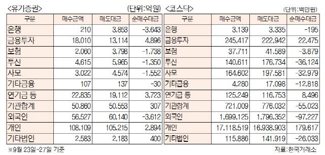 [표]주간 투자주체별 매매동향(9월 23일~27일)