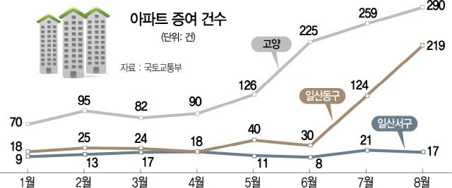 집값 '뚝' 일산, 증여 늘었다고? 세금부담 줄이려는 공동명의 탓