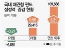 한달새 6,080억 순유출..채권형펀드 '주춤'