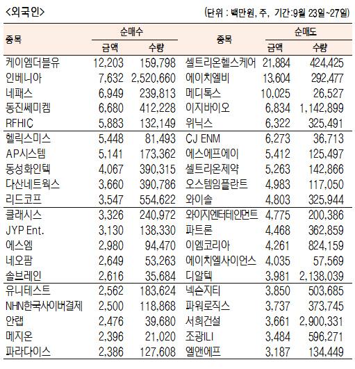 [표]주간 코스닥 기관·외국인·개인 순매수·도 상위종목(9월 23일~27일)