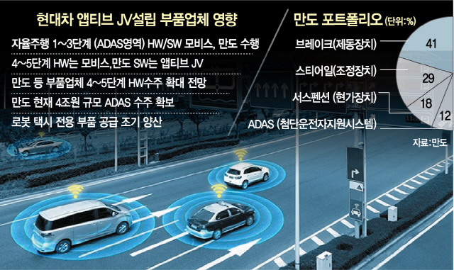 [BIZ이슈&]현대차·앱티브 합작, 부품사 위기? 기회?