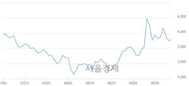 코이지바이오, 3.47% 오르며 체결강도 강세 지속(159%)