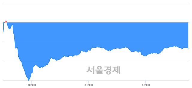 [마감 시황]  외국인과 기관의 동반 매도세.. 코스닥 621.76(▼5.17, -0.82%) 하락 마감