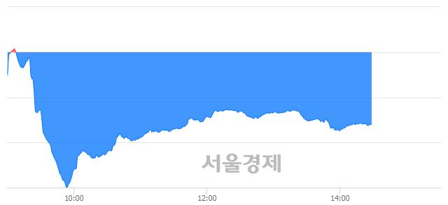 오후 2:30 현재 코스닥은 40:60으로 매수우위, 매수강세 업종은 운송업(0.34%↓)