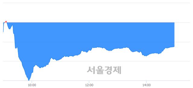 오후 3:00 현재 코스닥은 40:60으로 매수우위, 매수강세 업종은 금융업(1.62%↓)