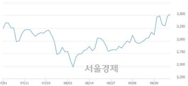 코현대공업, 매수잔량 346% 급증