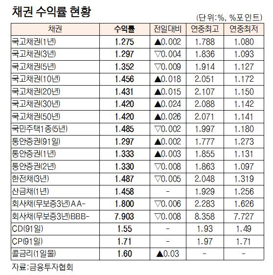 [표]채권 수익률 현황(9월 30일)