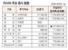 [표]아시아 주요 증시 동향(9월 30일)