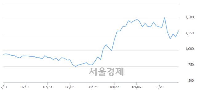 코제이엠아이, 전일 대비 8.23% 상승.. 일일회전율은 0.55% 기록