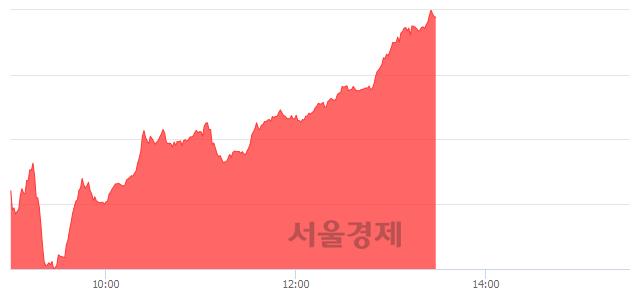 오후 1:30 현재 코스닥은 44:56으로 매수우위, 매도강세 업종은 방송서비스업(0.69%↓)