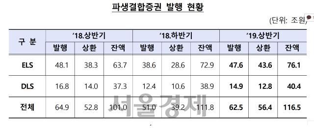 상반기 ELS·DLS 발행액 '주춤'… 잔액은 사상 최고