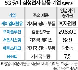 5G 부품·장비株 다시 해외發 순풍 부나