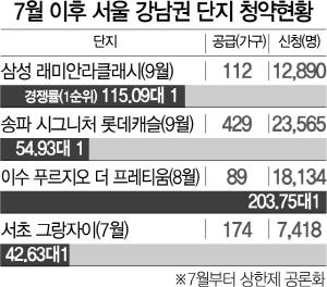 계속된 강남 로또청약 열기... 역삼 센트럴 아이파크 평균 65대 1