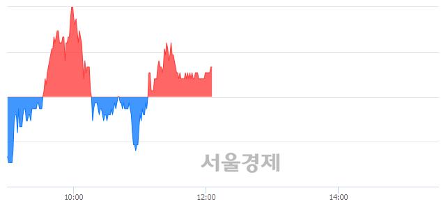유한국카본, 매수잔량 352% 급증