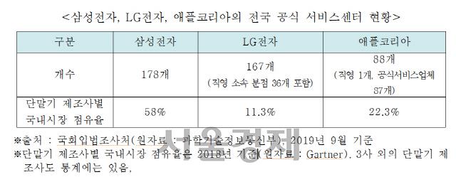 """""""아이폰 고치기 힘드네""""...애플 수리점, 삼성·LG 대비 절반"""