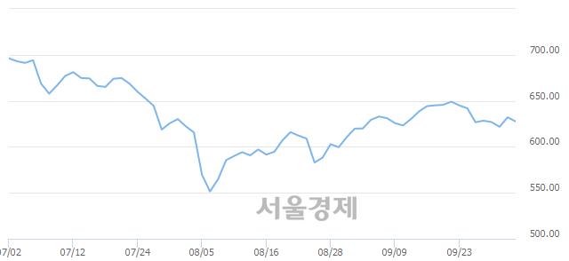 [개장 시황] 코스닥 627.75..  외국인과 기관의 '팔자' 기조에 하락 출발 (▼4.35, -0.69%)